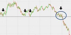 """En klassisk situation i oil trading. Prisen rammer samme """"bund"""" flere gange (her angivet med tyk horisontal streg), hvorefter prisen pludselig """"bryder igennem"""". Her ville et salg i området omkring den runde cirkel have givet en betydelig gevinst. Situationen opstod i vinteren 2014."""