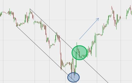 """Her følger DAX-grafen en kanal. Omkring den blå cirkel møder prisen """"modstand"""" og der skabes en såkaldt """"dobbeltbund"""", hvor prisen rammer omtrent samme niveau to gange, hvorefter grafen vender. Prisen fortsætter op og bryder kanalen omkring den grønne cirkel. Her kunne man have købt DAX med stor fortjeneste. Dette eksempel er fra vinteren 2015."""