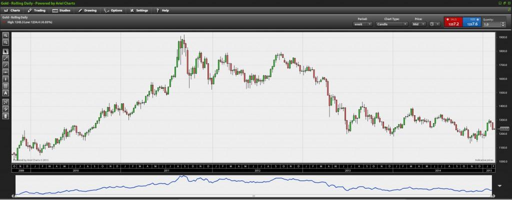 handel med råvarer: Prisen på guld har taget et ordentlig dyk siden 2011, og nogle investorer satser på, at prisen skal op igen. Der kan være en god mulighed for gevinst.