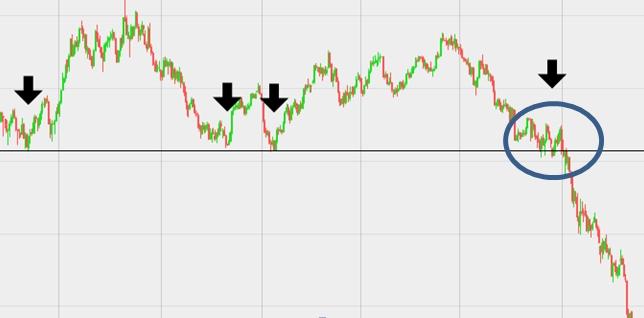"""Eksempel på simpel strategi: Prisen på olie rammer en """"bund"""" 3-4 gange, hvorefter  prisen bryder igennem og foretager et kraftigt dyk ned. Et """"salg"""" af markedet omkring cirklen, vil have givet en stor gevinst til den skarpe trader."""