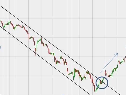 Mange aktiekurser følger priskanaler. Når disse priskanaler brydes, er der god chance for gevinst. Grafen viser et klassisk kanalbrud i Vestas-aktien i 2014. Hvis man havde købt markedet i den angivne cirkel, havde man fået en gevinst.